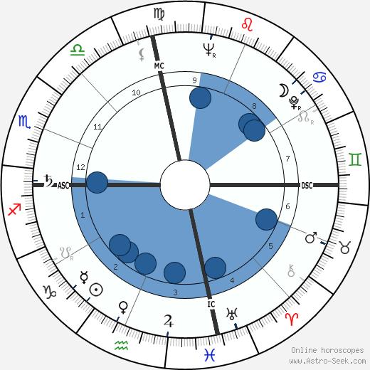 Eartha Kitt wikipedia, horoscope, astrology, instagram