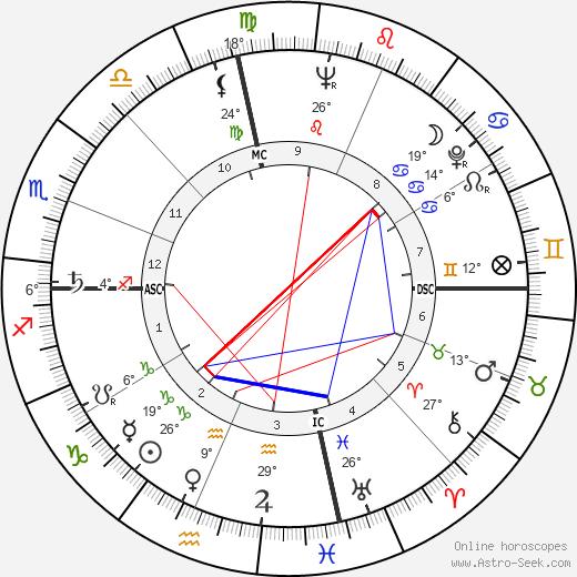 Eartha Kitt tema natale, biography, Biografia da Wikipedia 2020, 2021