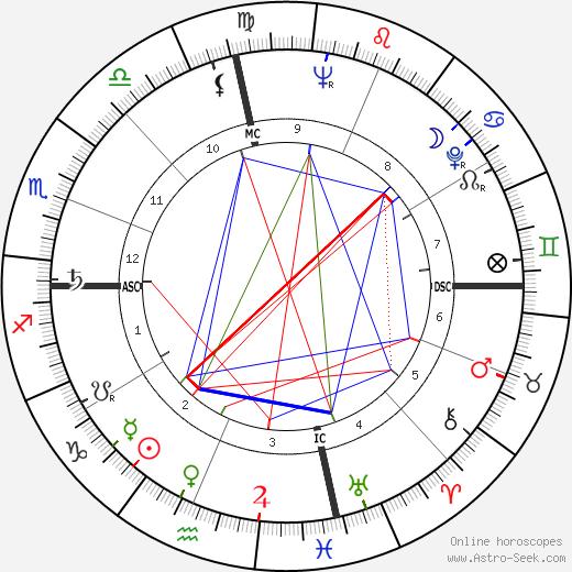 Эрта Китт Eartha Kitt день рождения гороскоп, Eartha Kitt Натальная карта онлайн