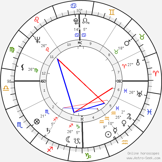 Edward Abbey birth chart, biography, wikipedia 2019, 2020