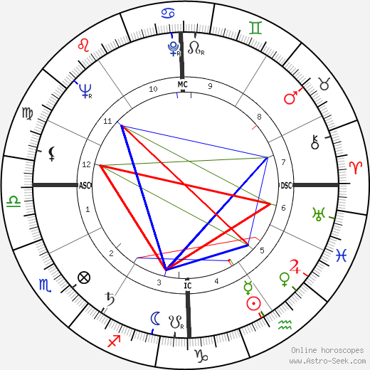 Edward Abbey astro natal birth chart, Edward Abbey horoscope, astrology