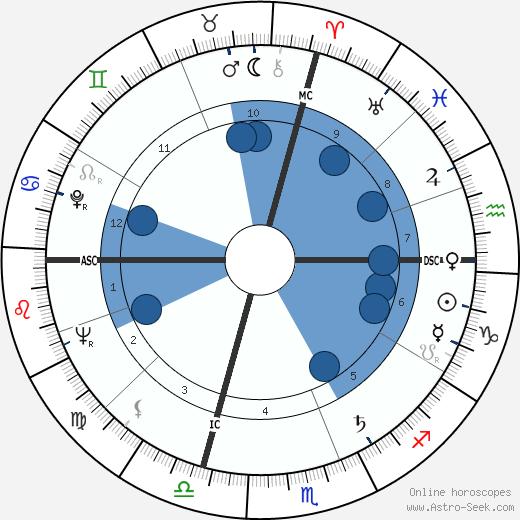 Emilio Marconi wikipedia, horoscope, astrology, instagram