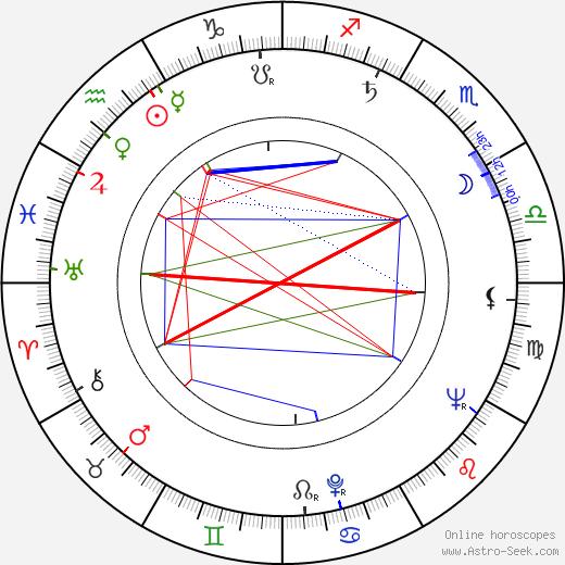 Erni Mangold birth chart, Erni Mangold astro natal horoscope, astrology