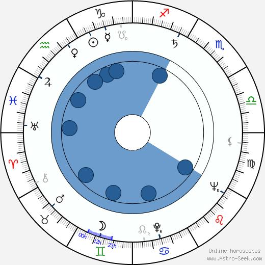 Feliks Mironer wikipedia, horoscope, astrology, instagram
