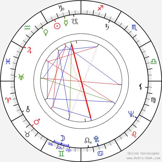 Feliks Mironer tema natale, oroscopo, Feliks Mironer oroscopi gratuiti, astrologia
