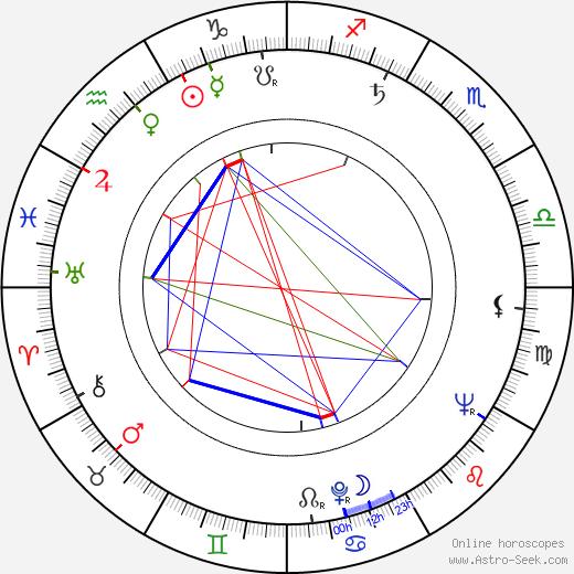 František Bohdal день рождения гороскоп, František Bohdal Натальная карта онлайн