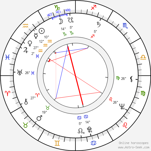 František Halmazňa birth chart, biography, wikipedia 2019, 2020