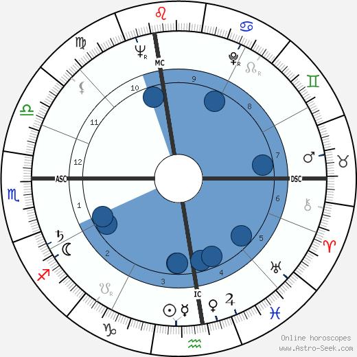 Giovanni Ciccarelli wikipedia, horoscope, astrology, instagram