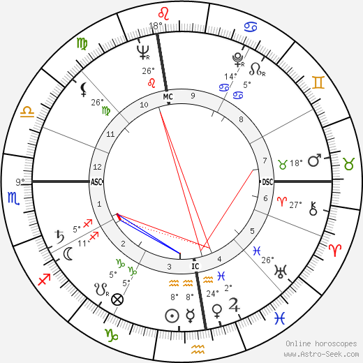 Giovanni Ciccarelli birth chart, biography, wikipedia 2018, 2019