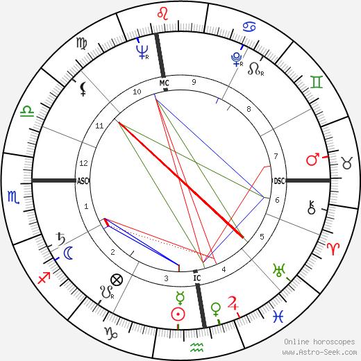 Giovanni Ciccarelli astro natal birth chart, Giovanni Ciccarelli horoscope, astrology
