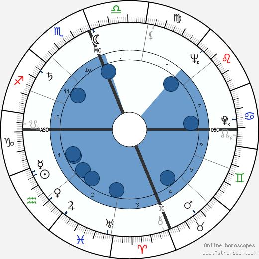 Gregg Palmer wikipedia, horoscope, astrology, instagram
