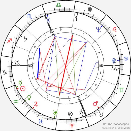Gregg Palmer tema natale, oroscopo, Gregg Palmer oroscopi gratuiti, astrologia