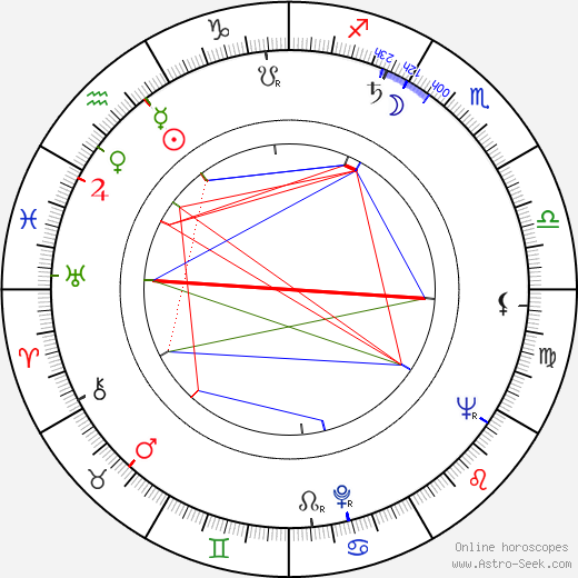 Hiroshi Teshigahara birth chart, Hiroshi Teshigahara astro natal horoscope, astrology