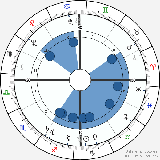 James Reeb horoscope, astrology, sign, zodiac, date of birth, instagram