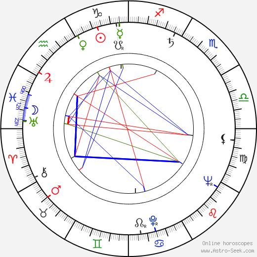 Jana Hliňáková день рождения гороскоп, Jana Hliňáková Натальная карта онлайн