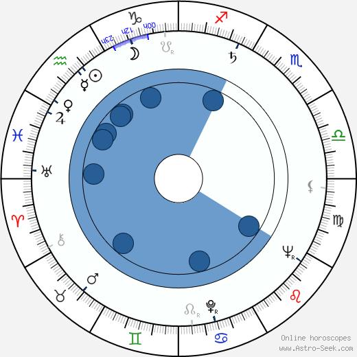 Jean Speegle Howard wikipedia, horoscope, astrology, instagram