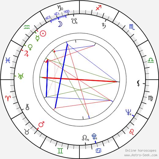 Jean Speegle Howard день рождения гороскоп, Jean Speegle Howard Натальная карта онлайн