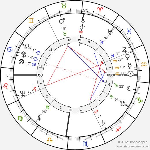 Jerry Haynes birth chart, biography, wikipedia 2019, 2020