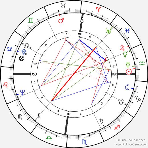 Jerry Haynes astro natal birth chart, Jerry Haynes horoscope, astrology