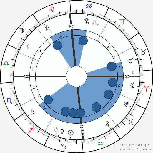 Johnnie Ray wikipedia, horoscope, astrology, instagram