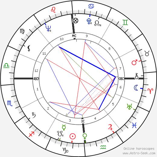 Джонни Рей Johnnie Ray день рождения гороскоп, Johnnie Ray Натальная карта онлайн