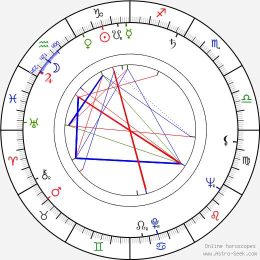 Karel Kyncl birth chart, Karel Kyncl astro natal horoscope, astrology