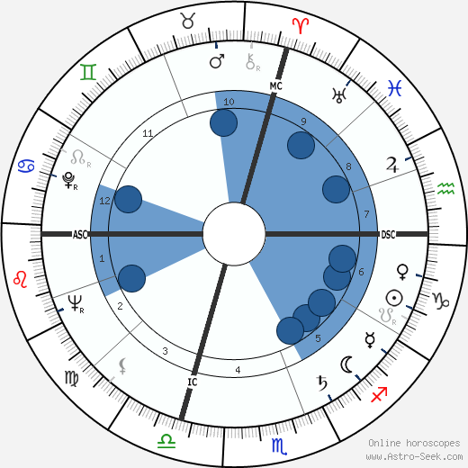 Maurice Béjart horoscope, astrology, sign, zodiac, date of birth, instagram