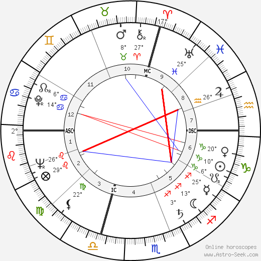 Maurice Béjart birth chart, biography, wikipedia 2018, 2019
