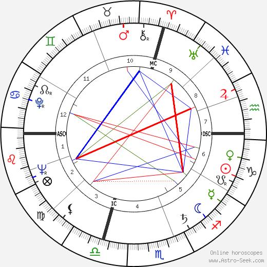 Морис Бежар Maurice Béjart день рождения гороскоп, Maurice Béjart Натальная карта онлайн