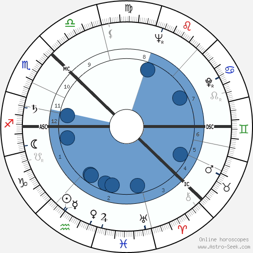 Olof Palme wikipedia, horoscope, astrology, instagram
