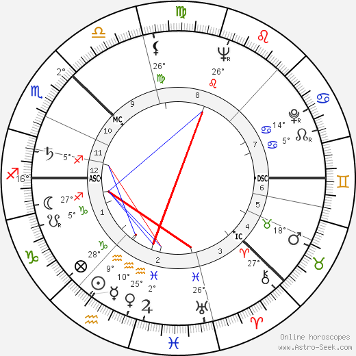 Olof Palme birth chart, biography, wikipedia 2019, 2020
