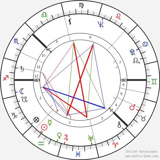 Olof Palme astro natal birth chart, Olof Palme horoscope, astrology