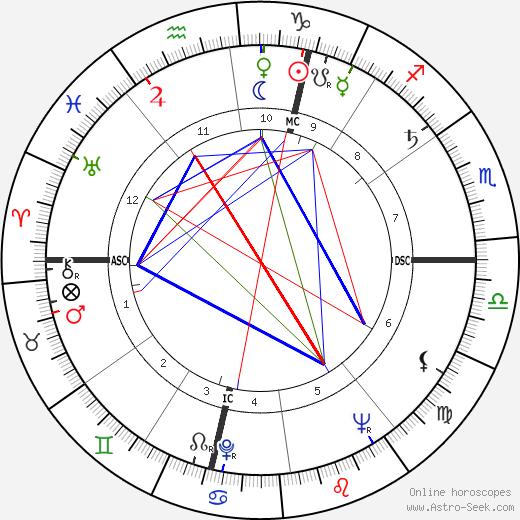 Поль Демаре Paul Desmarais день рождения гороскоп, Paul Desmarais Натальная карта онлайн