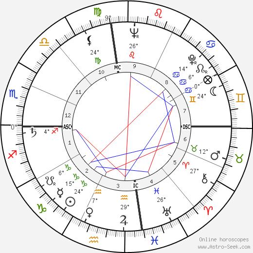 Phyllis Coates birth chart, biography, wikipedia 2019, 2020