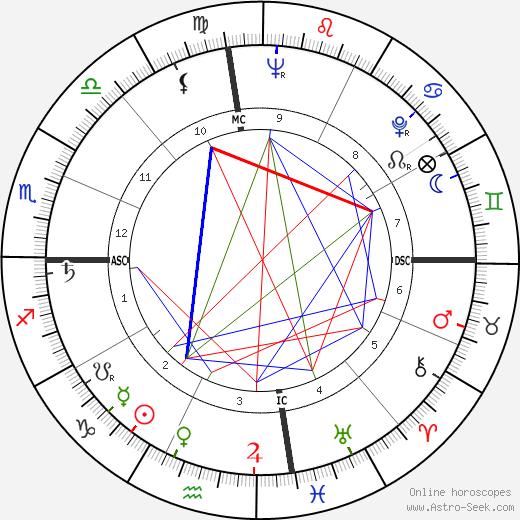 Phyllis Coates astro natal birth chart, Phyllis Coates horoscope, astrology