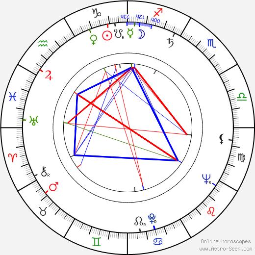 Rejhan Demirdžić tema natale, oroscopo, Rejhan Demirdžić oroscopi gratuiti, astrologia