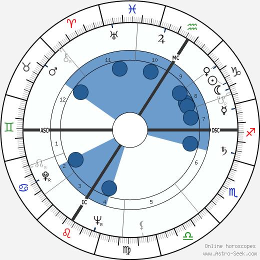 Robert Netter wikipedia, horoscope, astrology, instagram