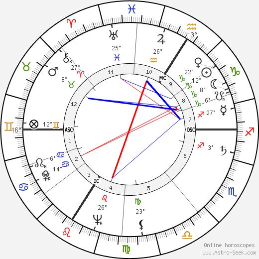 Robert Netter birth chart, biography, wikipedia 2020, 2021