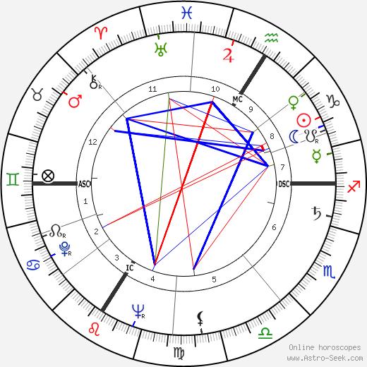 Robert Netter birth chart, Robert Netter astro natal horoscope, astrology