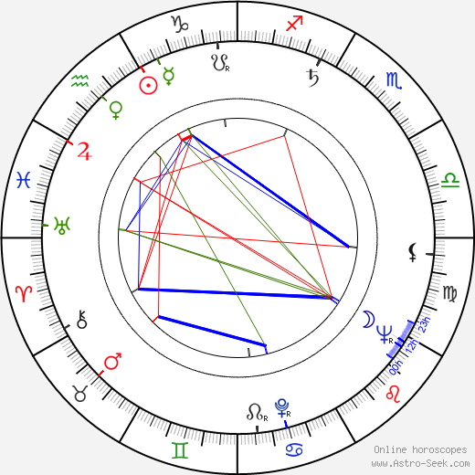 Štefan Nosáľ день рождения гороскоп, Štefan Nosáľ Натальная карта онлайн