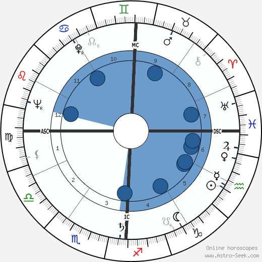T Pat Davis Birth Chart Horoscope Date Of Birth Astro