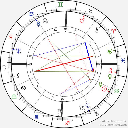 T. Pat Davis день рождения гороскоп, T. Pat Davis Натальная карта онлайн