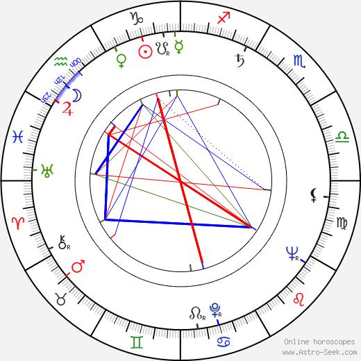 Vlasta Svobodová день рождения гороскоп, Vlasta Svobodová Натальная карта онлайн