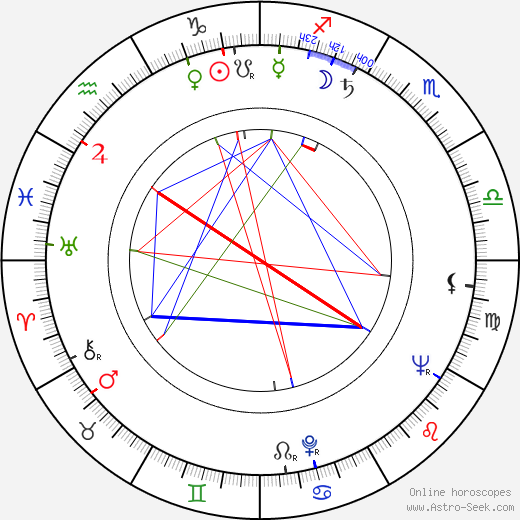 Witold Pyrkosz birth chart, Witold Pyrkosz astro natal horoscope, astrology