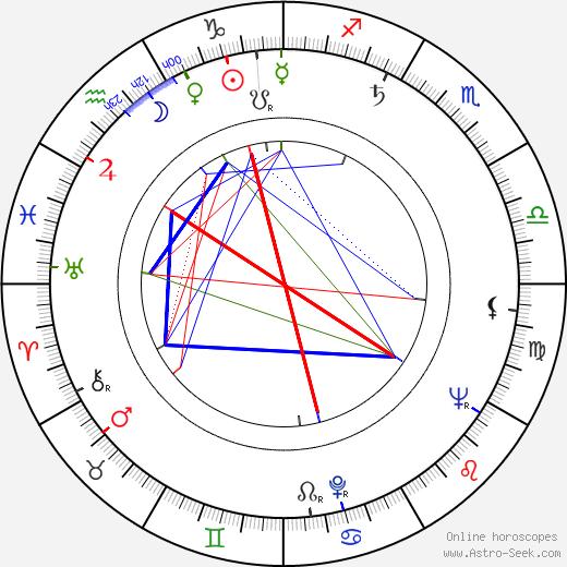 Wladyslaw Slesicki день рождения гороскоп, Wladyslaw Slesicki Натальная карта онлайн