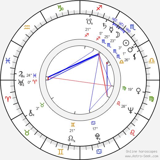 Aleksandr Seryj birth chart, biography, wikipedia 2019, 2020