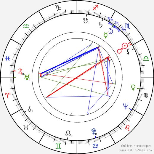 Aleksandr Seryj astro natal birth chart, Aleksandr Seryj horoscope, astrology