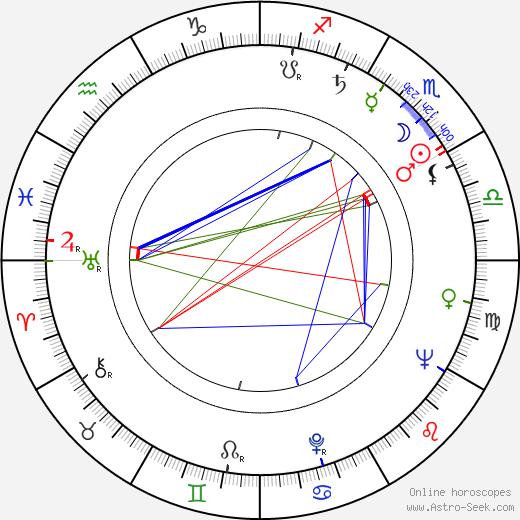 Alena Čepková birth chart, Alena Čepková astro natal horoscope, astrology