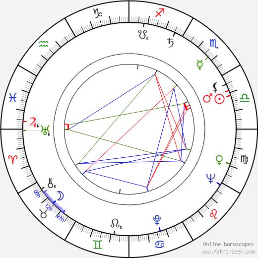 Antonia Rey день рождения гороскоп, Antonia Rey Натальная карта онлайн