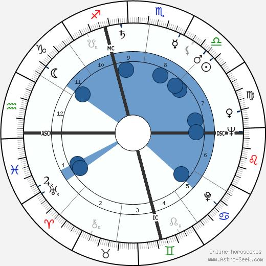 Bob Kelly wikipedia, horoscope, astrology, instagram